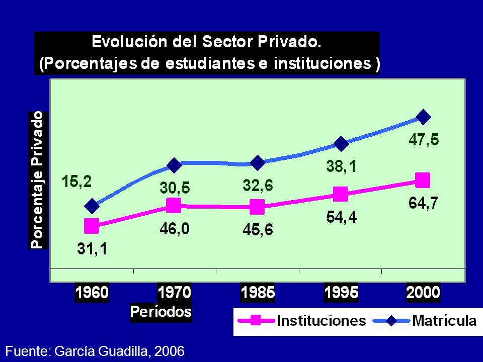 Fuente: García Guadilla, 2006.