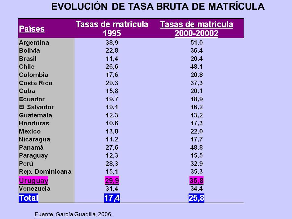 EVOLUCIÓN DE TASA BRUTA DE MATRÍCULA Fuente: García Guadilla, 2006.