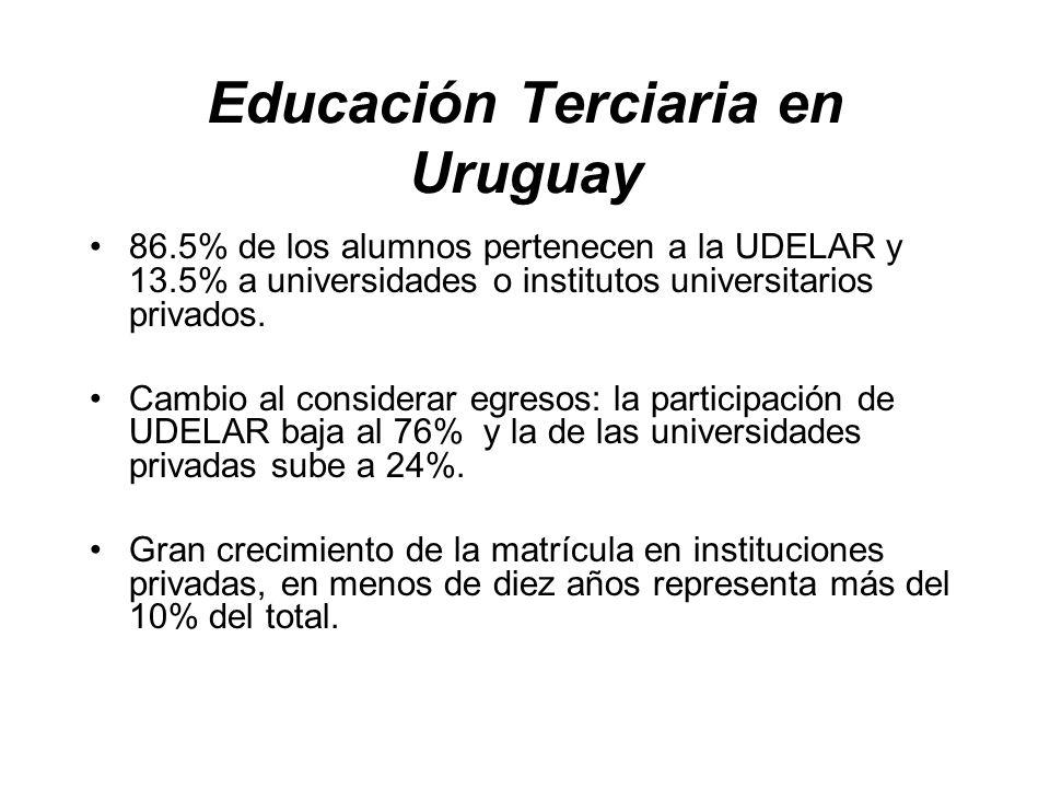 86.5% de los alumnos pertenecen a la UDELAR y 13.5% a universidades o institutos universitarios privados.