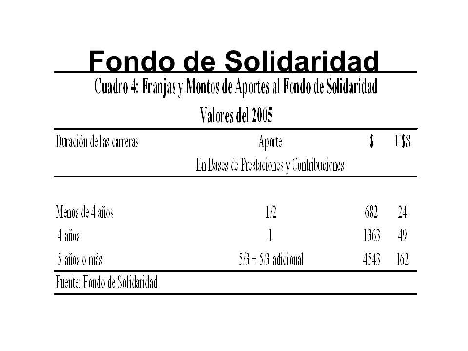 Fondo de Solidaridad