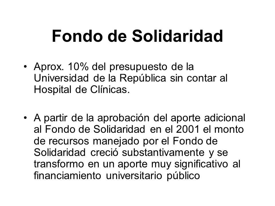 Aprox. 10% del presupuesto de la Universidad de la República sin contar al Hospital de Clínicas.
