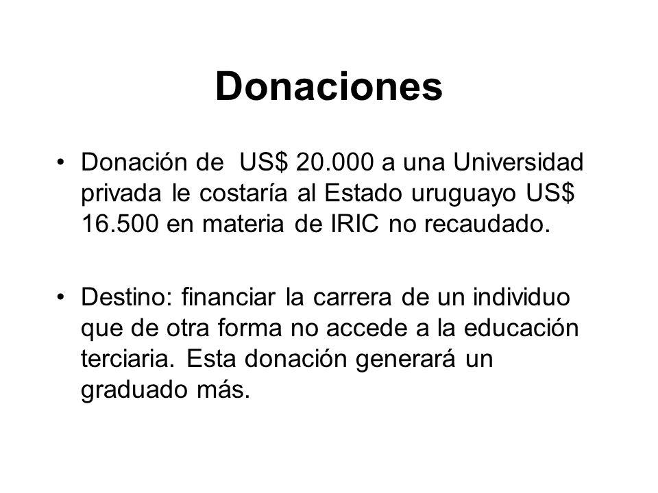 Donaciones Donación de US$ 20.000 a una Universidad privada le costaría al Estado uruguayo US$ 16.500 en materia de IRIC no recaudado.