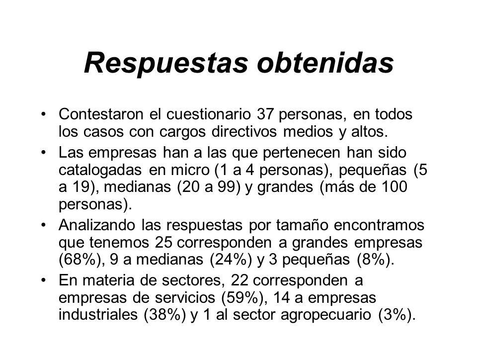 Respuestas obtenidas Contestaron el cuestionario 37 personas, en todos los casos con cargos directivos medios y altos.