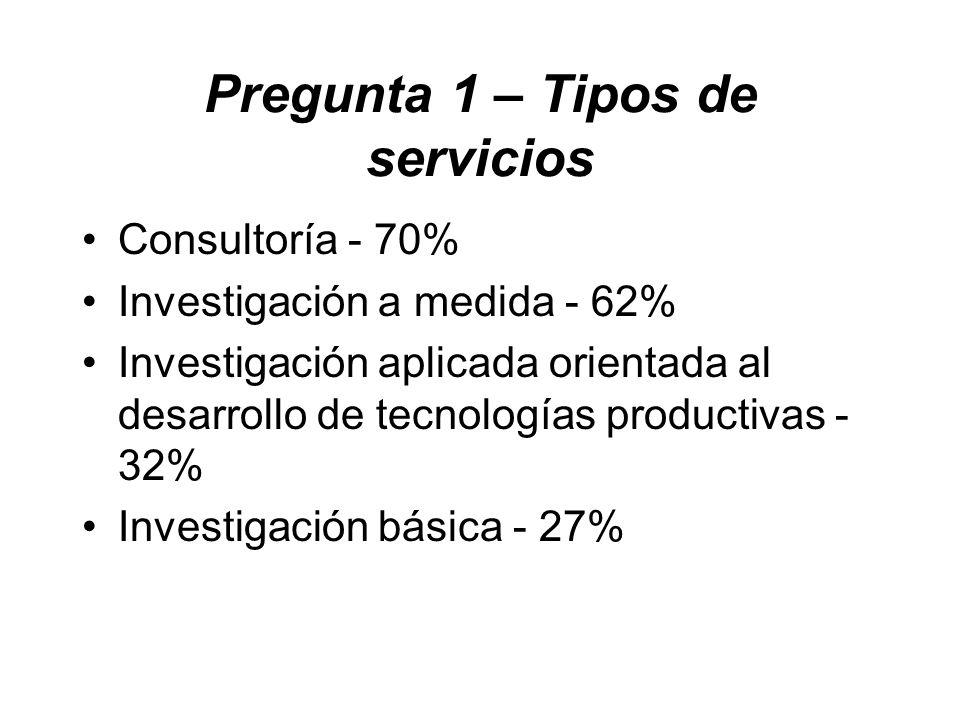 Pregunta 1 – Tipos de servicios Consultoría - 70% Investigación a medida - 62% Investigación aplicada orientada al desarrollo de tecnologías productivas - 32% Investigación básica - 27%