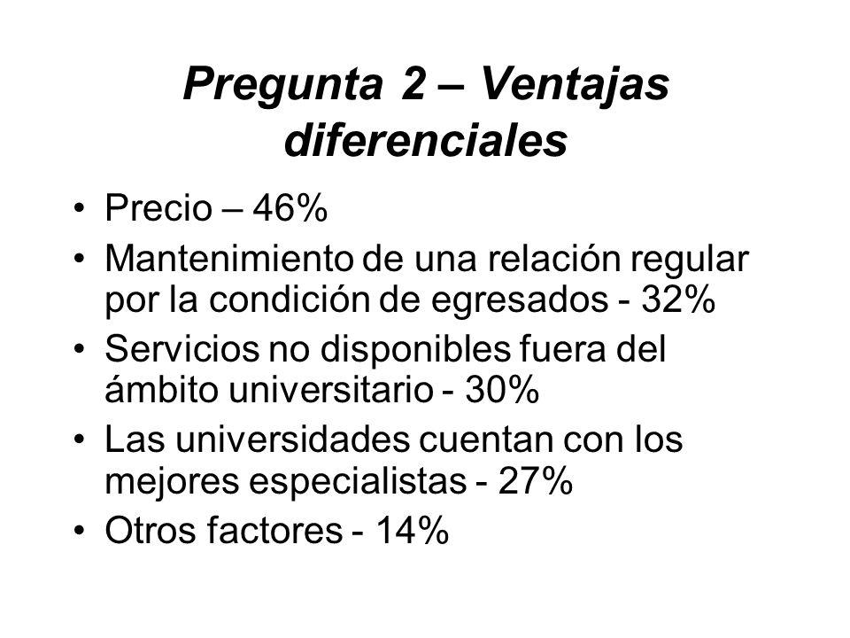 Pregunta 2 – Ventajas diferenciales Precio – 46% Mantenimiento de una relación regular por la condición de egresados - 32% Servicios no disponibles fuera del ámbito universitario - 30% Las universidades cuentan con los mejores especialistas - 27% Otros factores - 14%