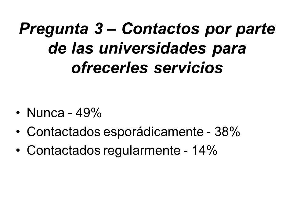 Pregunta 3 – Contactos por parte de las universidades para ofrecerles servicios Nunca - 49% Contactados esporádicamente - 38% Contactados regularmente - 14%