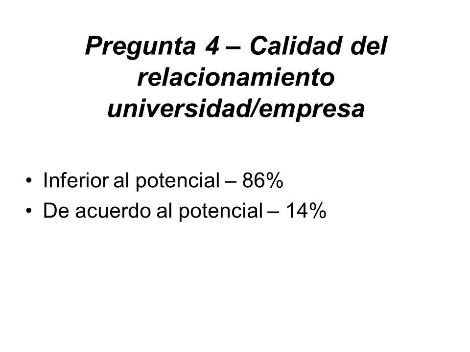 Pregunta 4 – Calidad del relacionamiento universidad/empresa Inferior al potencial – 86% De acuerdo al potencial – 14%