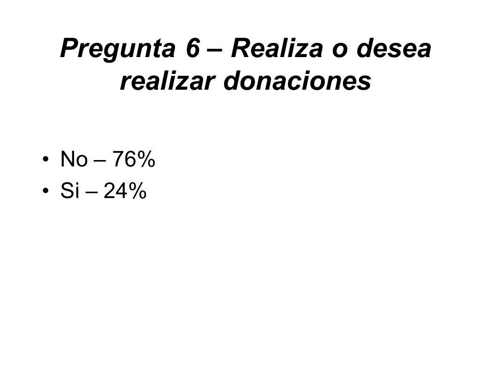 Pregunta 6 – Realiza o desea realizar donaciones No – 76% Si – 24%