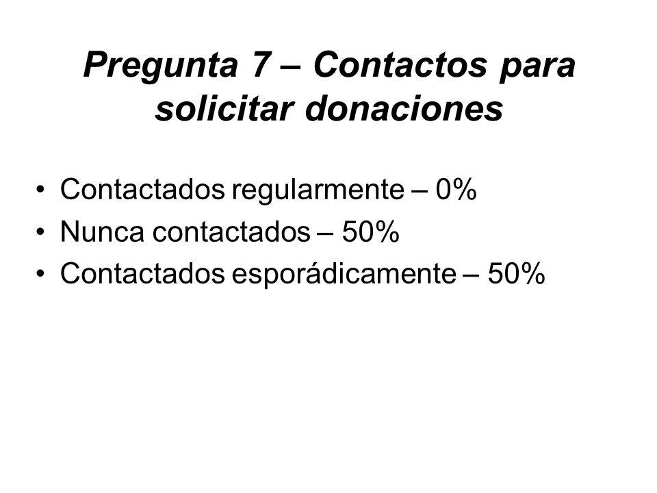 Pregunta 7 – Contactos para solicitar donaciones Contactados regularmente – 0% Nunca contactados – 50% Contactados esporádicamente – 50%