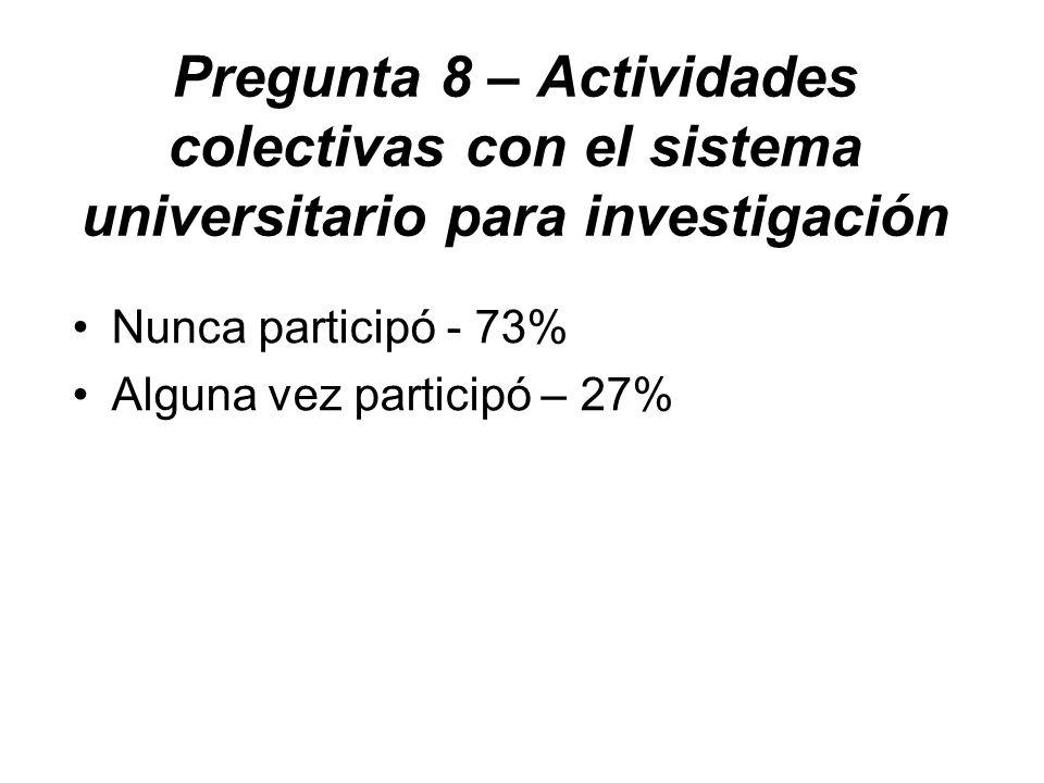 Pregunta 8 – Actividades colectivas con el sistema universitario para investigación Nunca participó - 73% Alguna vez participó – 27%