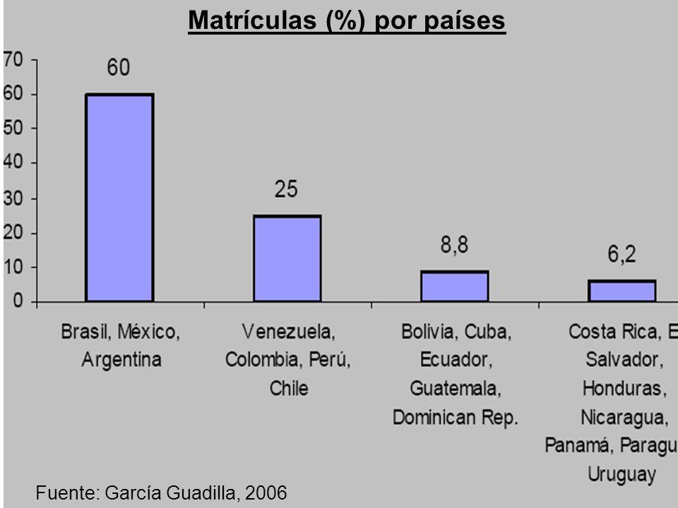 Matrículas (%) por países Fuente: García Guadilla, 2006
