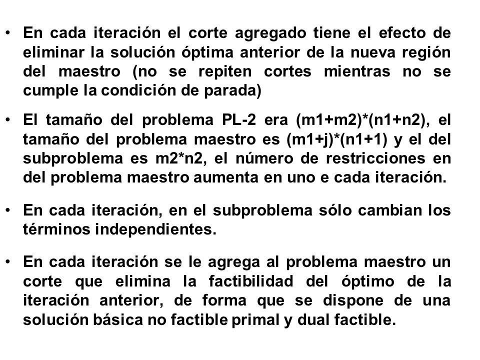 En cada iteración el corte agregado tiene el efecto de eliminar la solución óptima anterior de la nueva región del maestro (no se repiten cortes mient