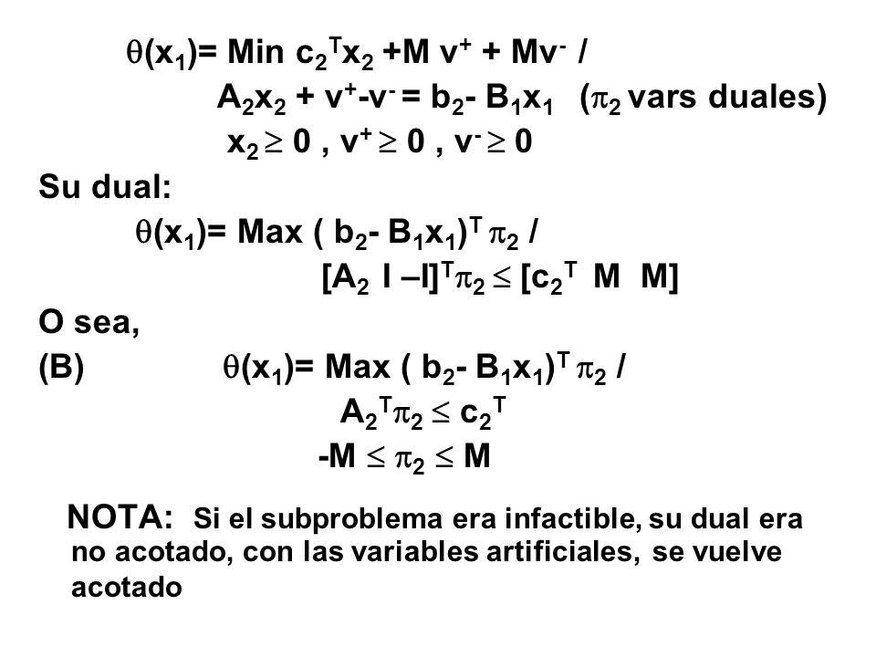 (x 1 )= Min c 2 T x 2 +M v + + Mv - / A 2 x 2 + v + -v - = b 2 - B 1 x 1 ( 2 vars duales) x 2 0, v + 0, v - 0 Su dual: (x 1 )= Max ( b 2 - B 1 x 1 ) T