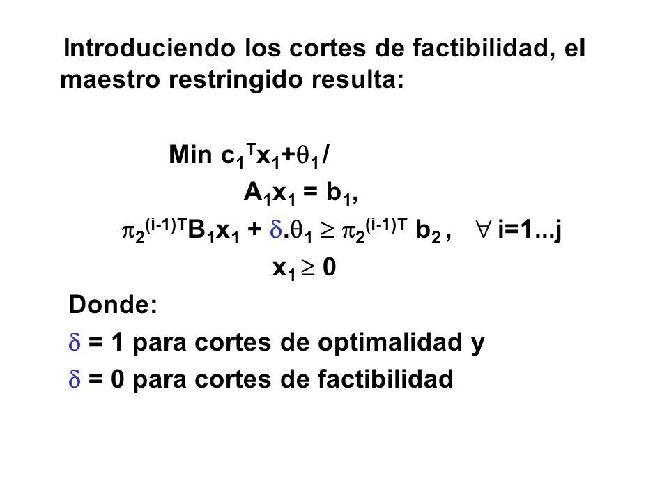 Introduciendo los cortes de factibilidad, el maestro restringido resulta: Min c 1 T x 1 + 1 / A 1 x 1 = b 1, 2 (i-1)T B 1 x 1 +. 1 2 (i-1)T b 2, i=1..