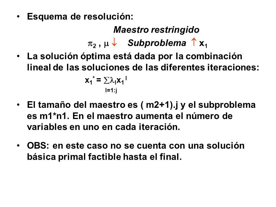 Esquema de resolución: Maestro restringido 2, Subproblema x 1 La solución óptima está dada por la combinación lineal de las soluciones de las diferent