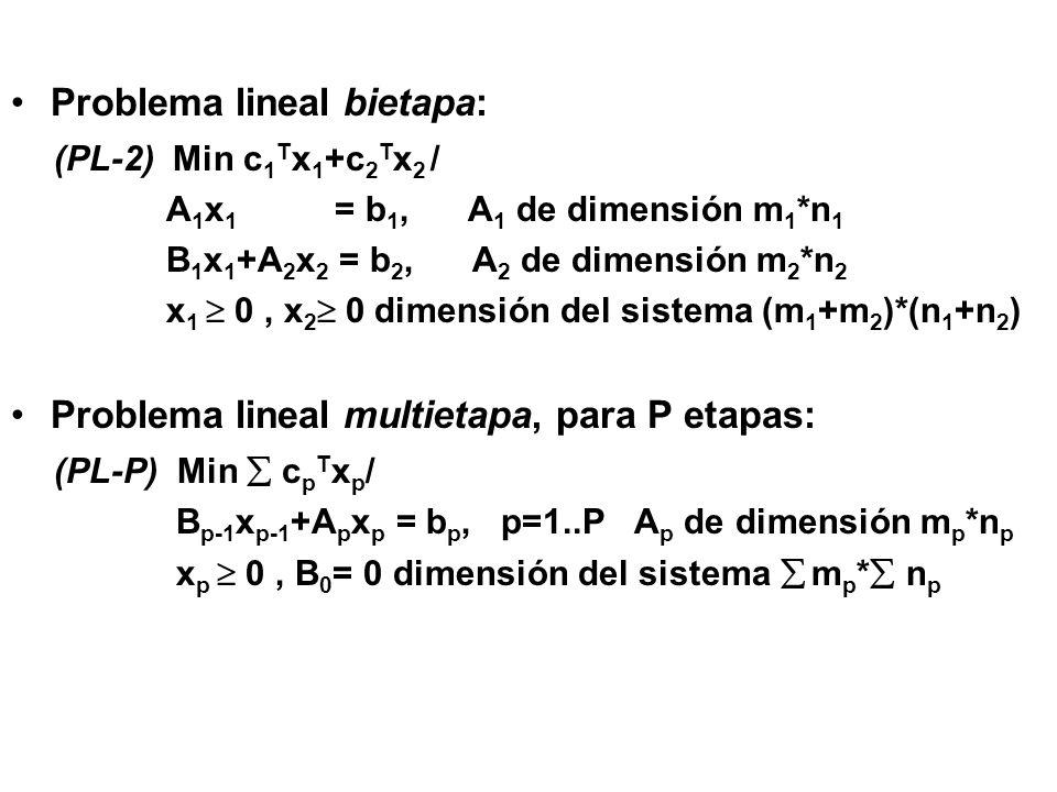 (x 1 )= Min c 2 T x 2 +M v + + Mv - / A 2 x 2 + v + -v - = b 2 - B 1 x 1 ( 2 vars duales) x 2 0, v + 0, v - 0 Su dual: (x 1 )= Max ( b 2 - B 1 x 1 ) T 2 / [A 2 I –I] T 2 [c 2 T M M] O sea, (B) (x 1 )= Max ( b 2 - B 1 x 1 ) T 2 / A 2 T 2 c 2 T -M 2 M NOTA: Si el subproblema era infactible, su dual era no acotado, con las variables artificiales, se vuelve acotado