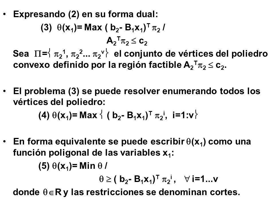 El problema original PL-2 se puede expresar como: (6) Min c 1 T x 1 + / A 1 x 1 = b 1, ( b 2 - B 1 x 1 ) T 2 i, i=1...v x 1 0 es el maestro completo con TODOS los cortes posibles En lugar de incluir todos los cortes, lo que implicaría disponer de forma explícita de la función de recursos (x 1 ), el algoritmo va introduciendo un corte en cada iteración.