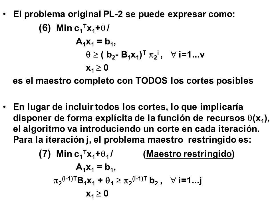 Es equivalente a resolver: (10) Min c 1 T x 1 / B 1 x 1 = b 2, x 1 0, x 1 K, donde K={x 1 / A 1 x 1 = b 1, x 1 0 } Como todo punto de un poliedro convexo (teorema de Minkowski y Weyl) puede ponerse como una combinación lineal convexa de sus vértices (puntos extremos) p q, q=1..Q, mas una combinación lineal no negativa de rayos extremos p r, r=1..R, reformulamos K como: K={x = q p q + r p r / q = 1, l 0 } Considerando conocidos todos los vértices del poliedro, el problema (10) se puede reformular como:
