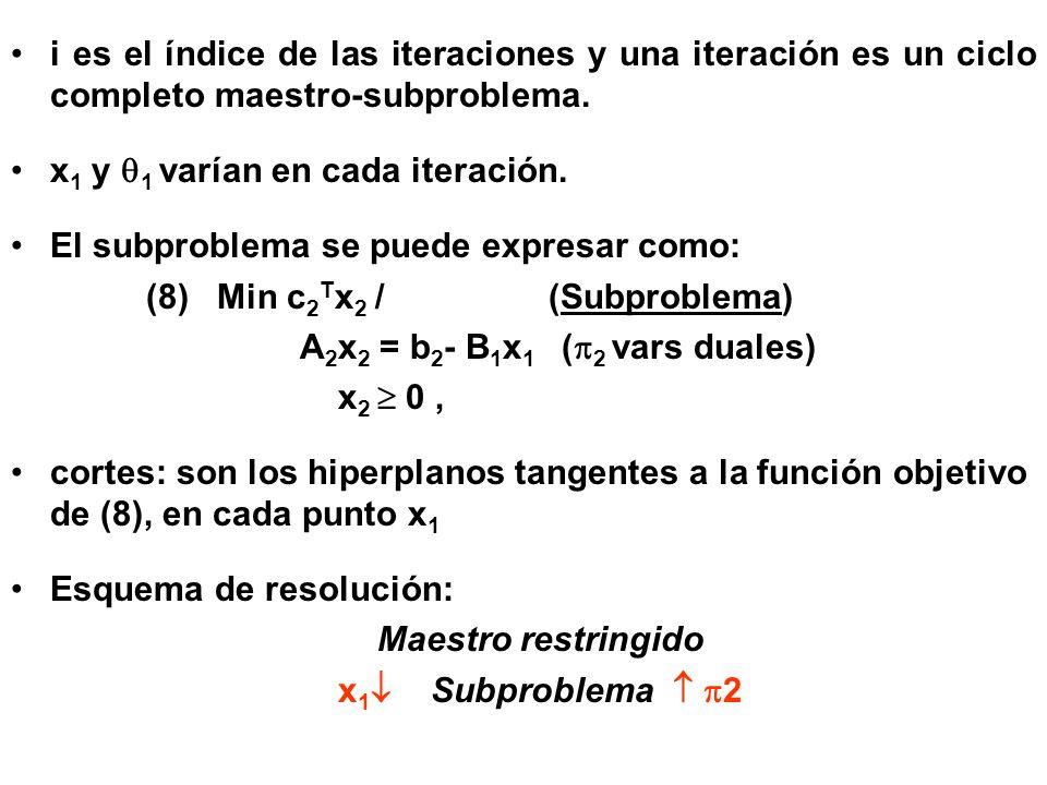 Algoritmo: j=0, Mientras (condición) 1- si j>0, añadir cortes correspondientes a 2 (j-1) 2- resolver el maestro(j), obteniendo x 1 (j) 3- resolver el subproblema(j) con los recursos b 2 - B 1 x 1 (j) y obtener las variables duales 2 (j) 4- j=j+1, fin mientras en cada iteración se modifica la región factible del maestro, agregando restricciones a medida que se hacen más iteraciones aumenta el número de restricciones agregadas al maestro, con lo cual se va aproximando al óptimo.