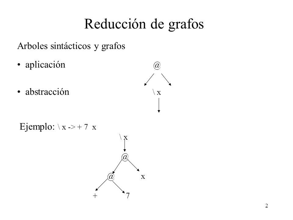 2 Reducción de grafos Arboles sintácticos y grafos aplicación @ abstracción \ x Ejemplo: \ x -> + 7 x \ x @ @ x + 7