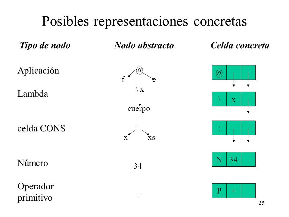 24 Representación concreta del grafo En una implementación cada nodo del árbol será representado en una pequeña area contigua de almacenamiento, llama