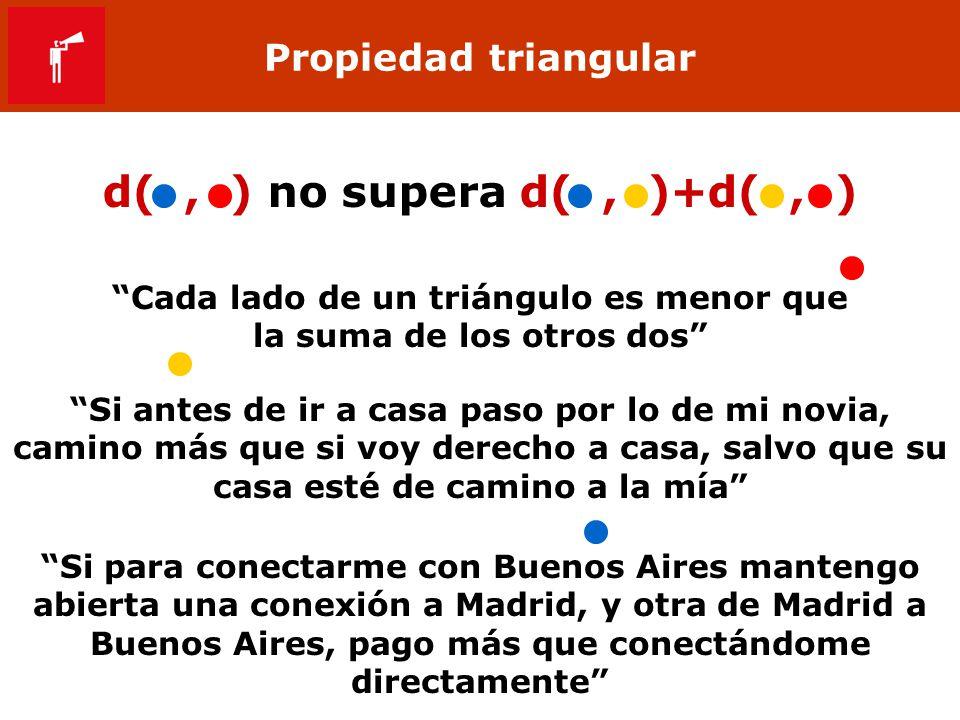 Propiedad triangular d(, ) no supera d(, )+d(, ) Cada lado de un triángulo es menor que la suma de los otros dos Si antes de ir a casa paso por lo de