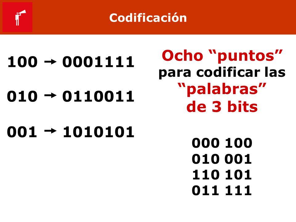 Codificación 1000001111 0100110011 0011010101 Ocho puntos para codificar las palabras de 3 bits 000 100 010 001 110 101 011 111