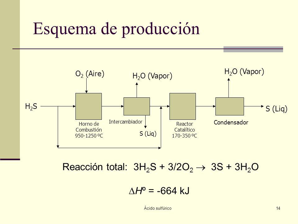 Ácido sulfúrico14 Esquema de producción H2SH2S O 2 (Aire) Horno de Combustión 950-1250 ºC Intercambiador S (Liq) H 2 O (Vapor) Reactor Catalítico 170-