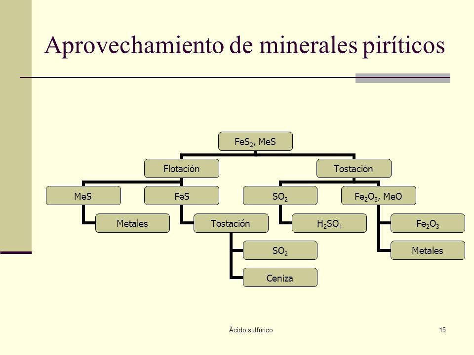 Ácido sulfúrico15 Aprovechamiento de minerales piríticos FeS2, MeS Flotación MeS Metales FeS Tostación SO2 Ceniza Tostación SO2 H2SO4 Fe2O3, MeO Fe2O3