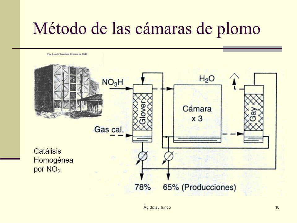 Ácido sulfúrico18 Método de las cámaras de plomo Catálisis Homogénea por NO 2