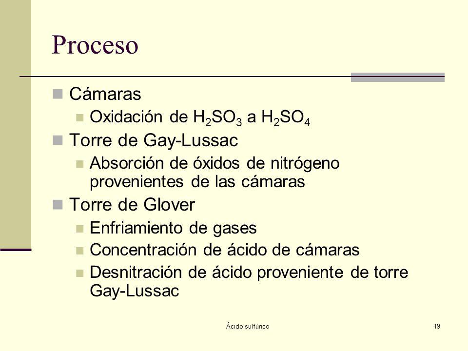 Ácido sulfúrico19 Proceso Cámaras Oxidación de H 2 SO 3 a H 2 SO 4 Torre de Gay-Lussac Absorción de óxidos de nitrógeno provenientes de las cámaras To