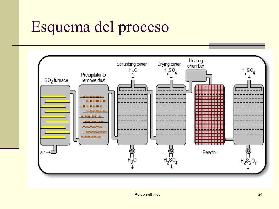 Ácido sulfúrico24 Esquema del proceso