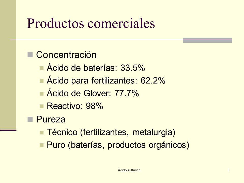 Ácido sulfúrico6 Productos comerciales Concentración Ácido de baterías: 33.5% Ácido para fertilizantes: 62.2% Ácido de Glover: 77.7% Reactivo: 98% Pur