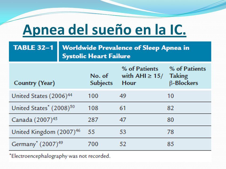 Apnea del sueño en la IC.