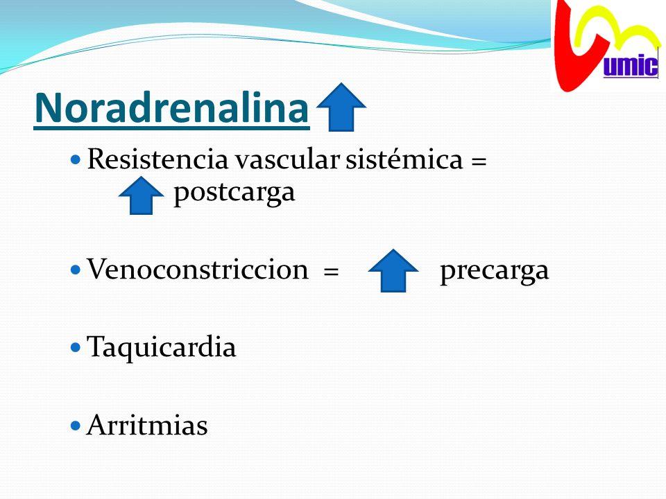 Noradrenalina Resistencia vascular sistémica = postcarga Venoconstriccion = precarga Taquicardia Arritmias