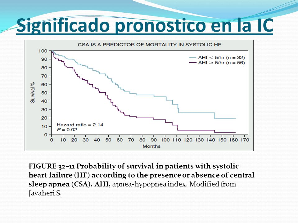 Significado pronostico en la IC FIGURE 32–11 Probability of survival in patients with systolic heart failure (HF) according to the presence or absence of central sleep apnea (CSA).