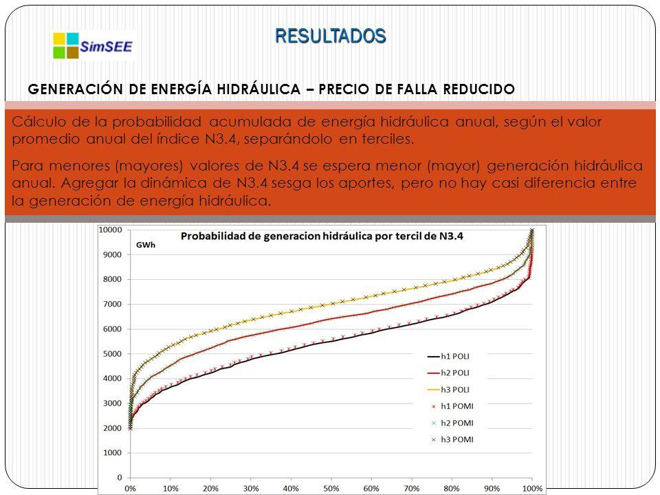 RESULTADOS GENERACIÓN DE ENERGÍA HIDRÁULICA – PRECIO DE FALLA REDUCIDO Cálculo de la probabilidad acumulada de energía hidráulica anual, según el valor promedio anual del índice N3.4, separándolo en terciles.