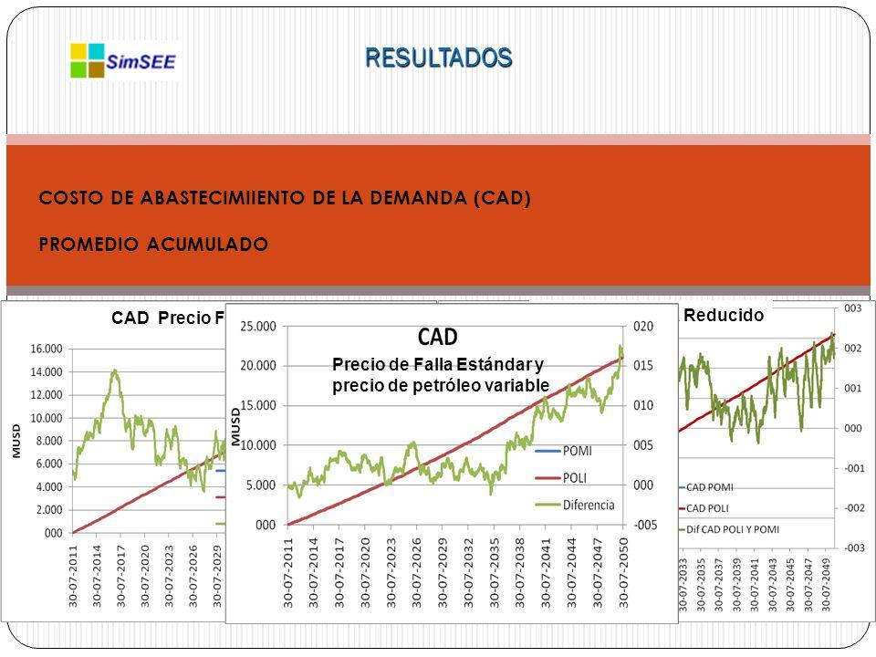 RESULTADOS COSTO DE ABASTECIMIIENTO DE LA DEMANDA (CAD) PROMEDIO ACUMULADO CAD Precio Falla Estándar CAD Precio Falla Reducido Precio de Falla Estándar y precio de petróleo variable