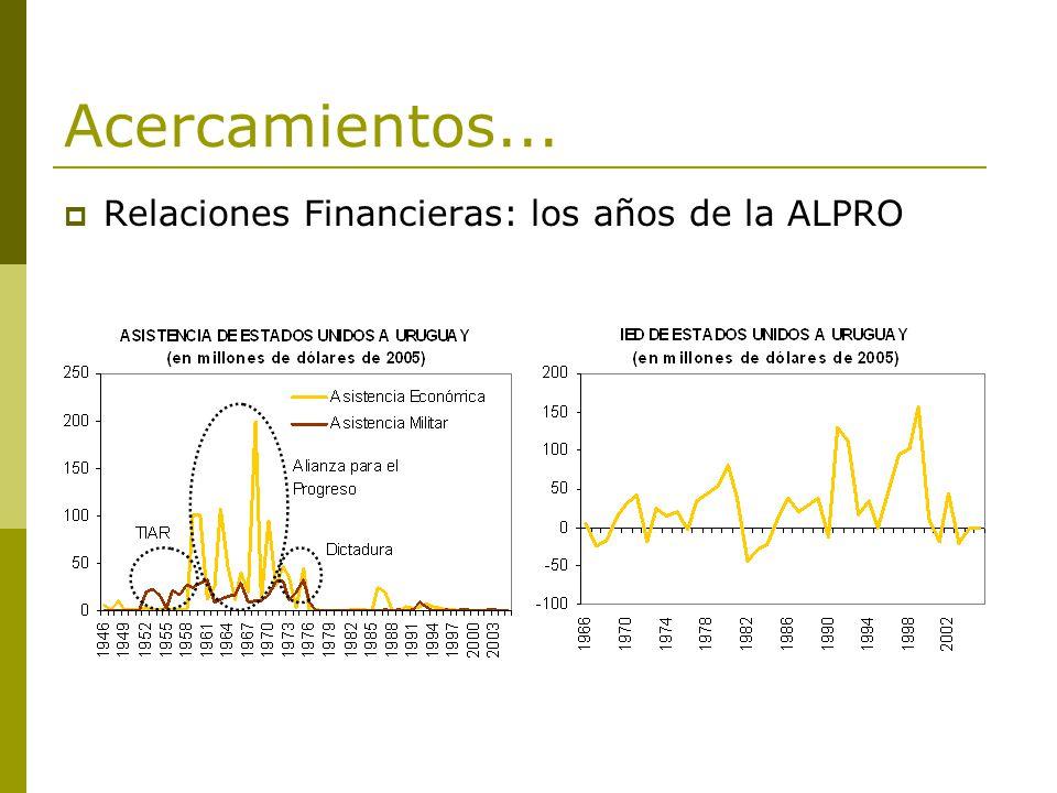Acercamientos... Relaciones Financieras: los años de la ALPRO