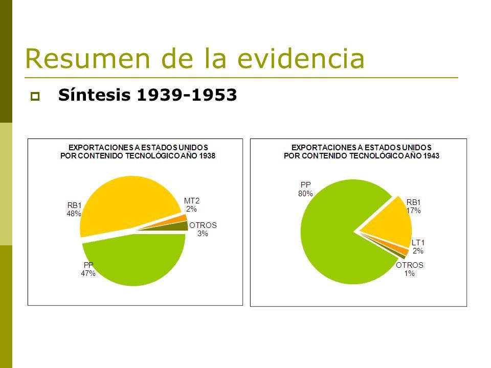 Resumen de la evidencia Síntesis 1939-1953