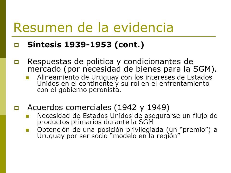 Resumen de la evidencia Síntesis 1939-1953 (cont.) Respuestas de política y condicionantes de mercado (por necesidad de bienes para la SGM). Alineamie