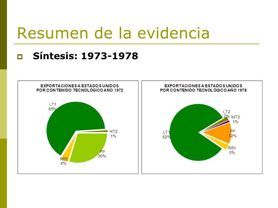 Resumen de la evidencia Síntesis: 1973-1978