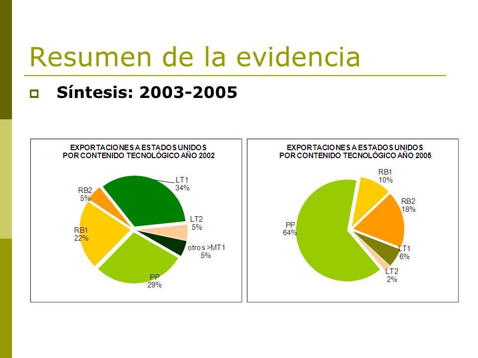 Resumen de la evidencia Síntesis: 2003-2005