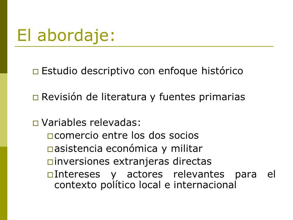 El abordaje: Estudio descriptivo con enfoque histórico Revisión de literatura y fuentes primarias Variables relevadas: comercio entre los dos socios a
