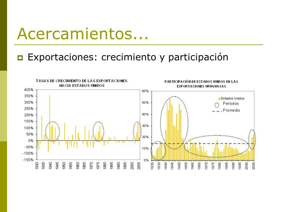 Acercamientos... Exportaciones: crecimiento y participación