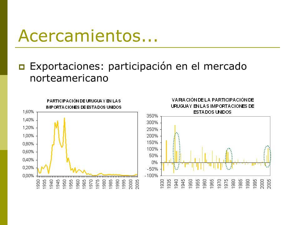 Acercamientos... Exportaciones: participación en el mercado norteamericano