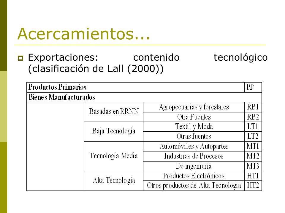Acercamientos... Exportaciones: contenido tecnológico (clasificación de Lall (2000))
