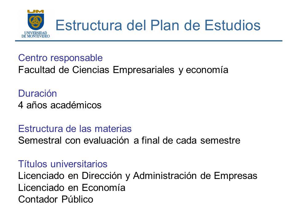 Estructura del Plan de Estudios Centro responsable Facultad de Ciencias Empresariales y economía Duración 4 años académicos Estructura de las materias