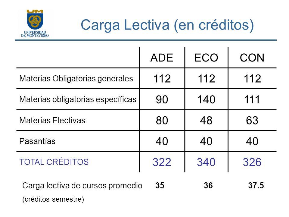 Carga Lectiva (en créditos) ADEECOCON Materias Obligatorias generales 112 Materias obligatorias específicas 90140111 Materias Electivas 804863 Pasantí