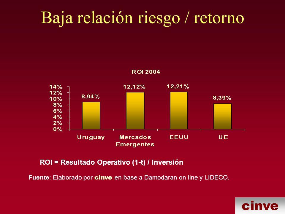 cinve Baja relación riesgo / retorno ROI = Resultado Operativo (1-t) / Inversión Fuente: Elaborado por cinve en base a Damodaran on line y LIDECO.
